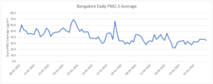 Bangalore daily PM 2.5 average
